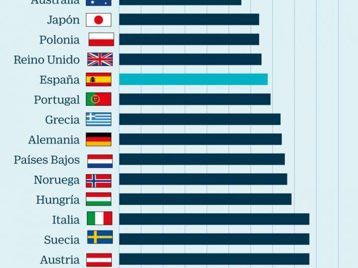 La OCDE pide más medidas para incentivar el empleo